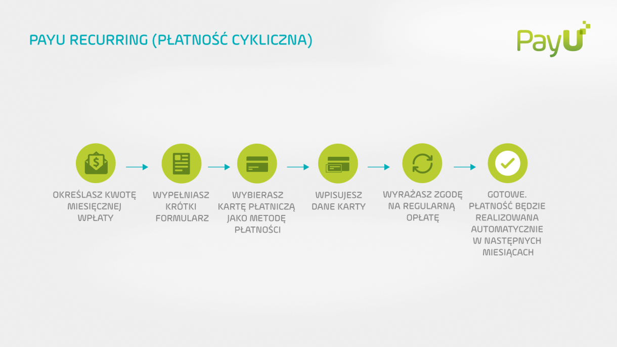 Płatności cykliczne PayU - infografika